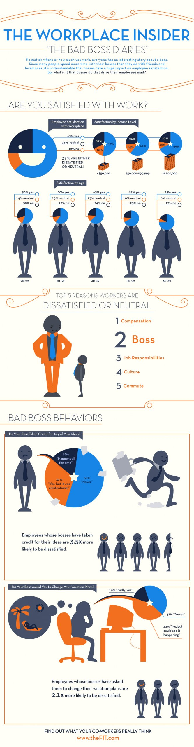 How Much Your Job Affects Your Happiness