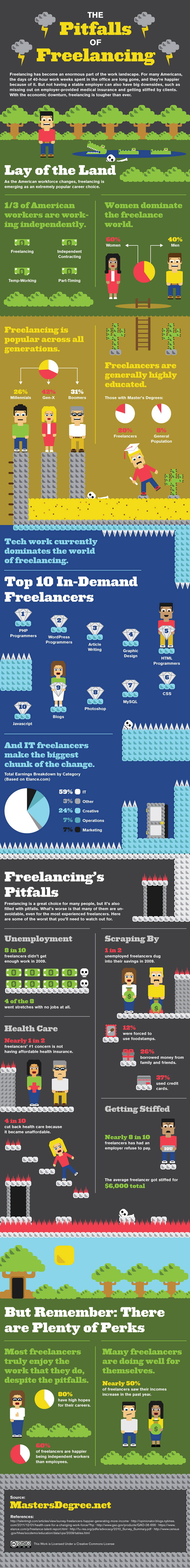 Is freelancing a good option