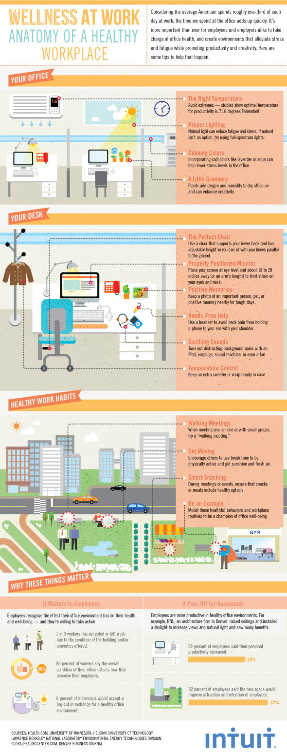 Wellness at work infographic