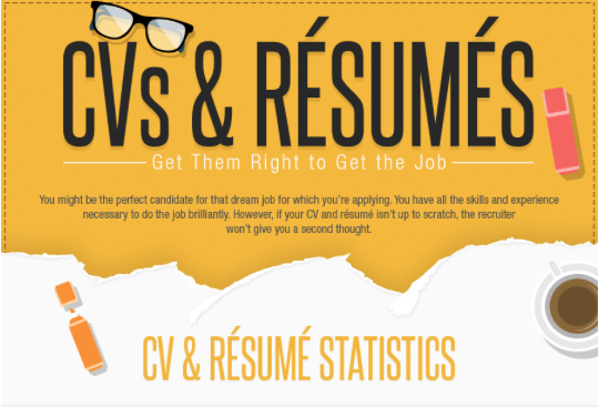 CV Statistics
