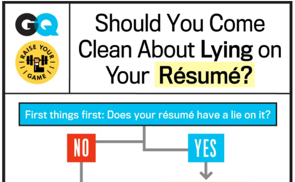lies on your cv big or small should you come clean about them infographic - Lying On Resume